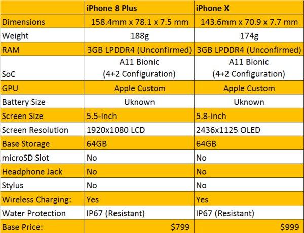 أيفون ٨ VS أيفون ٨ بلس VS أيفون أكس