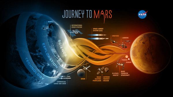 السّفر إلى المريخ