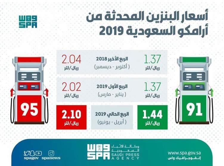ارتفاع أسعار البنزين في السعودية 5%
