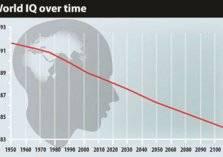 دراسة: معدلات ذكاء البشر في تدهور خطير!